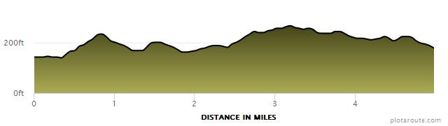 Clive Five Elevation Profile